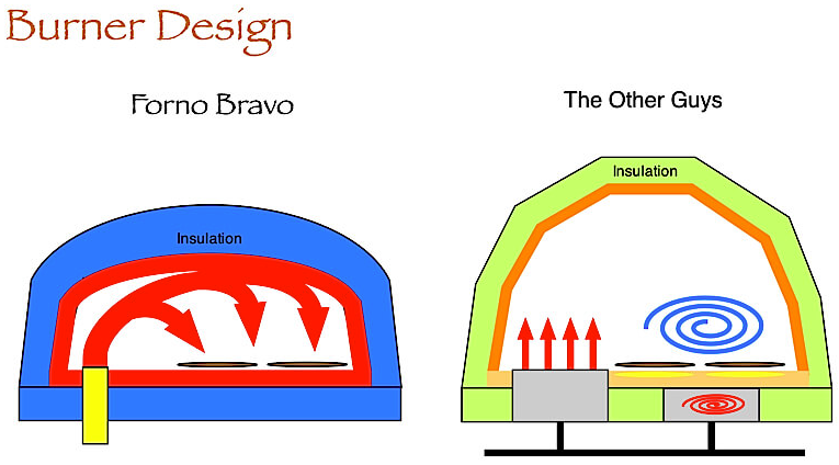 pizza oven design